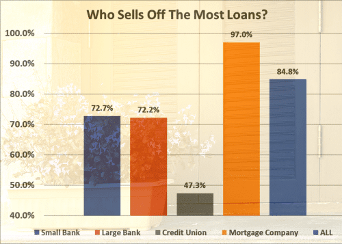 percentage of mortgage loans sold