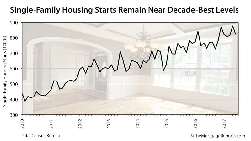 Census Bureau Housing Starts July 2017