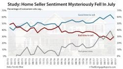 Home Seller Sentiment July 2017 Fannie Mae Report