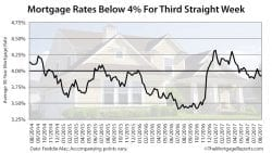 Freddie Mac Mortgage Rates Survey August 3 2017