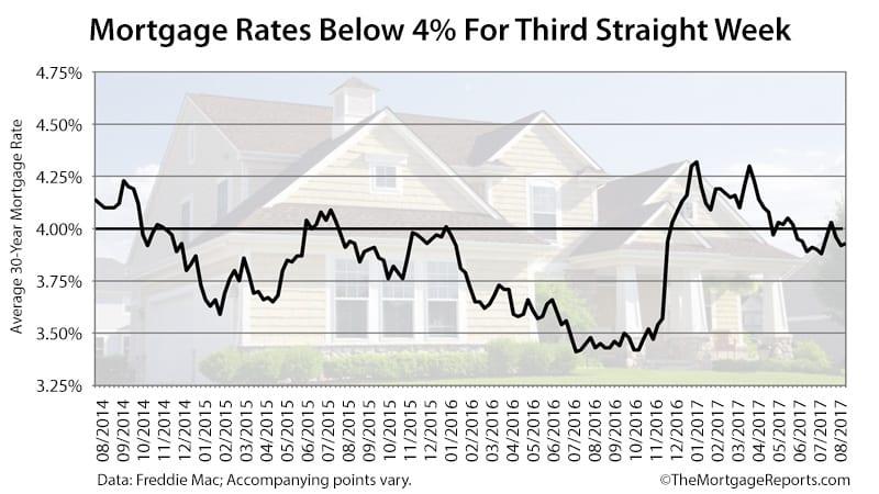 Freddie Mac Mortgage Rates Survey August 3 2017