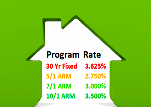 your mortgage rate