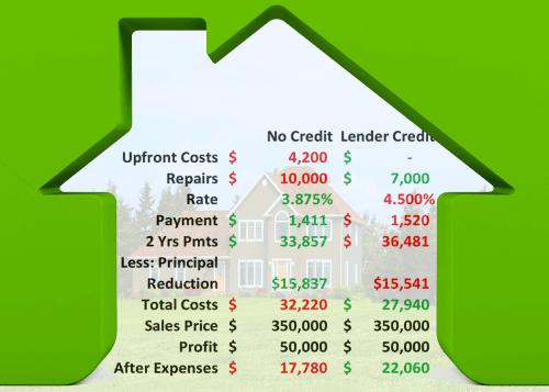 lender credits