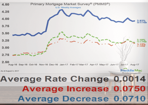 lock my mortgage rate