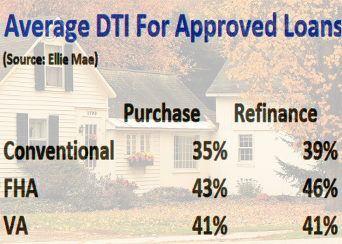 DTI mortgage approval