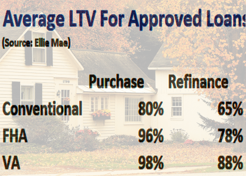 mortgage approval ltv