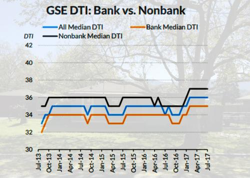 mortgage banks and non-banks