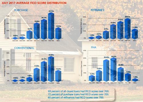 loan approval FICO scores