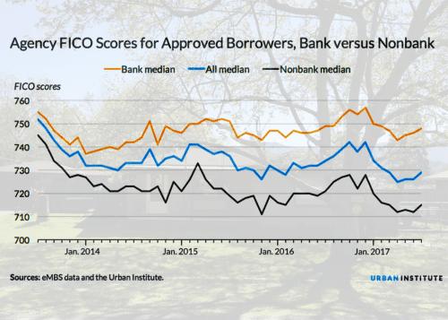 mortgage bank and non-bank fico