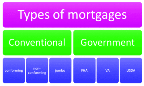 what is a conventional mortgage