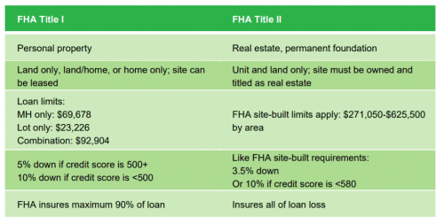 Factors that drive your mortgage rate property type and for What type of loan to buy land
