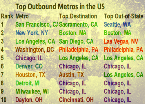 outbound migration us metros home values