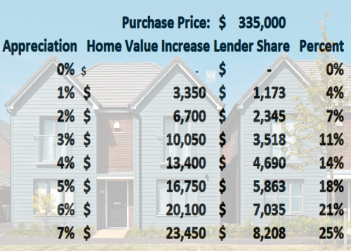 shared equity mortgage example
