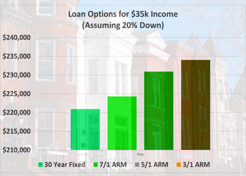 Can you buy a home with $35,000 a year income?