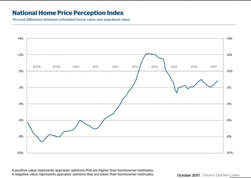 perception of home value vs actual value