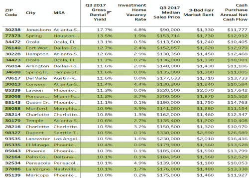 top 25 rental property markets
