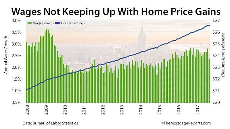 wages not rising as fast as home prices  nar presents 2018
