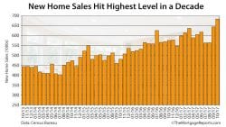 Census Bureau New Home Sales October 2017