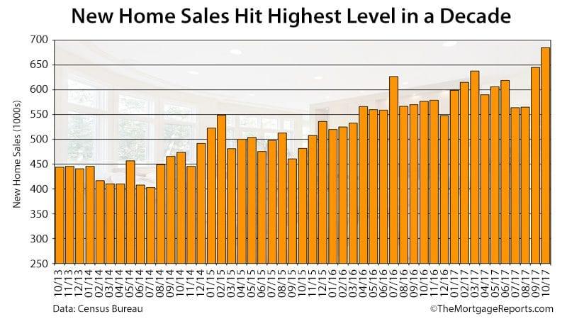 Census Bureau New Home Sales October 2017