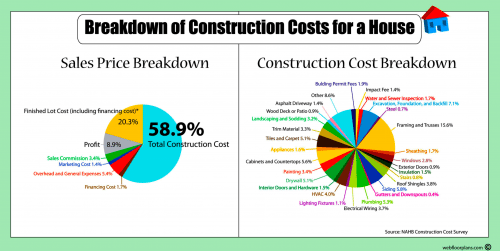 Complete guide to building a house mortgage rates for Home construction cost breakdown