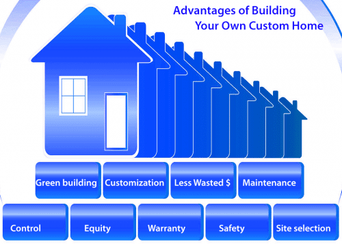 buying versus building a home