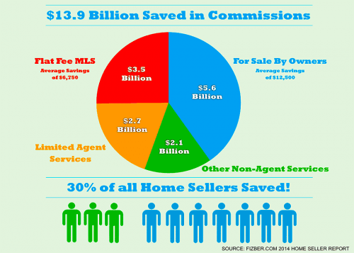 how much can you save with fsbo