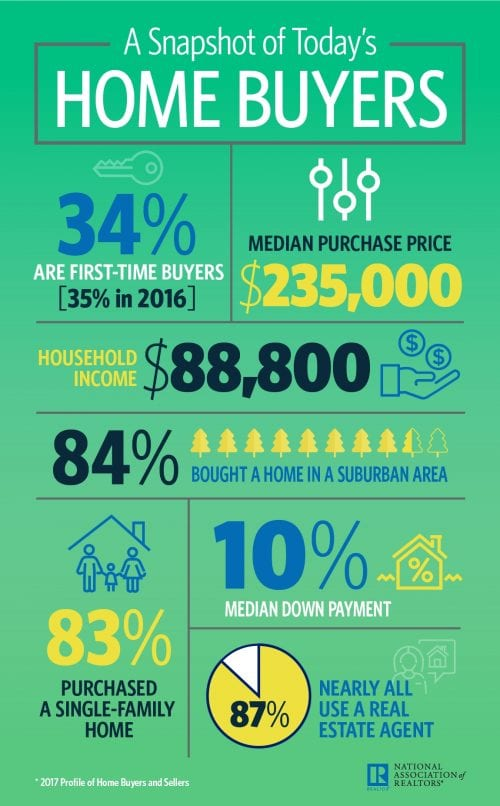 homebuyers today 2017 NAR