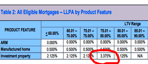 investment property mortgage rates