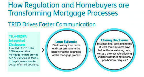 TRID Mortgage Disclosure