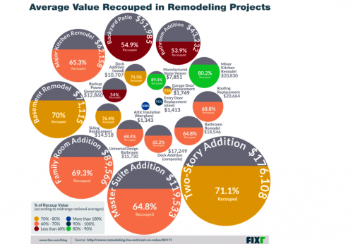 remodeling magazine cost vs value