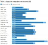Amazon HQ2 and Home Prices