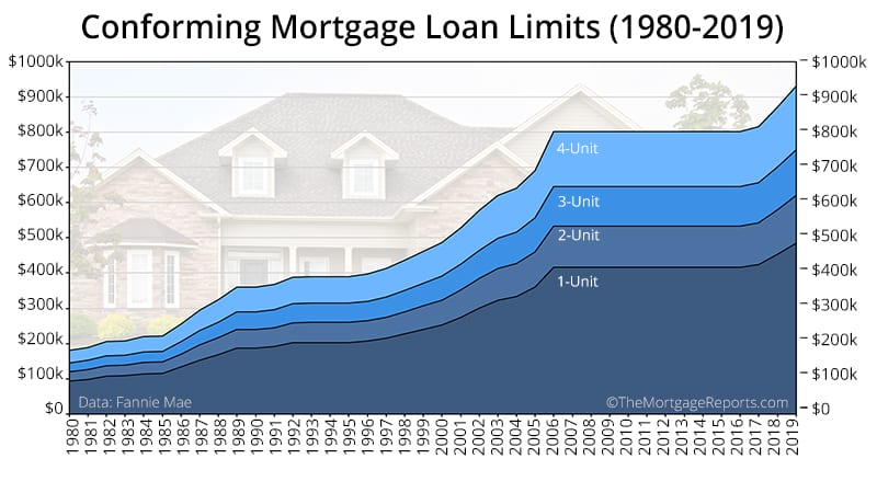 Conforming Loan Limits 2019