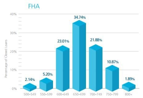 fha loans for bad credit