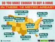Income needed to buy a home in 12 of the largest cities in the U.S.