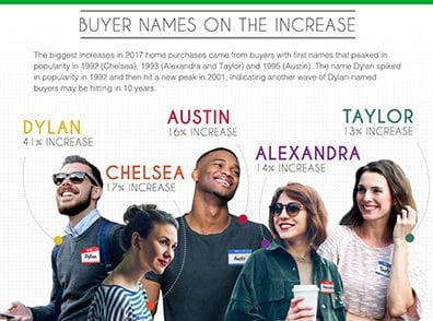 most popular homebuyer names