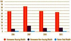 wealth of homeowners versus renters
