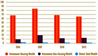 wealth of homeowners versus renters