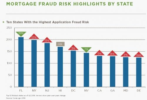 mortgage fraud by state