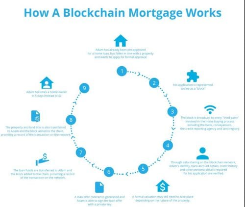 blockchain mortgage
