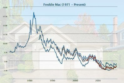 Freddie Mac Mortgage Rates History
