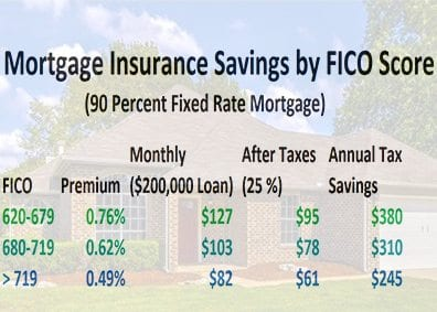Mortgage Insurance Premiums And Tax Deductions