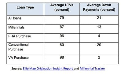 millennial down payment average
