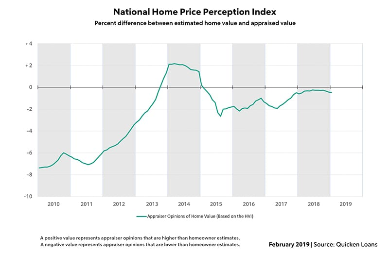 National Home Price Perception Index