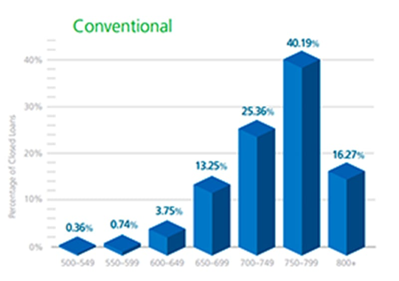 conventional mortgage credit score