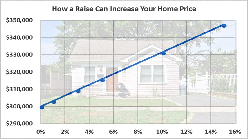 how to get a pay raise and buy a better house