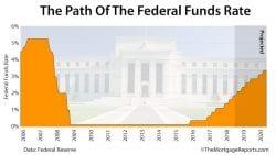 Fed Meeting June 2018