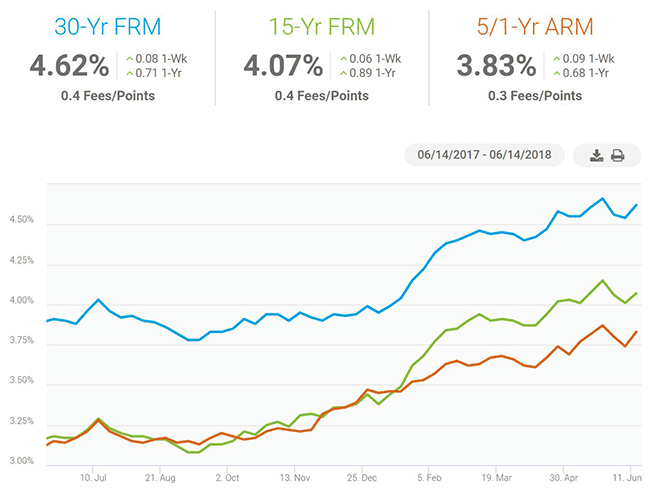 Freddie Mac Average Rates