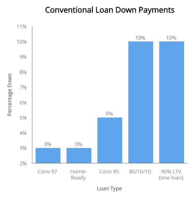 Conventional Loan Down Payment Levels