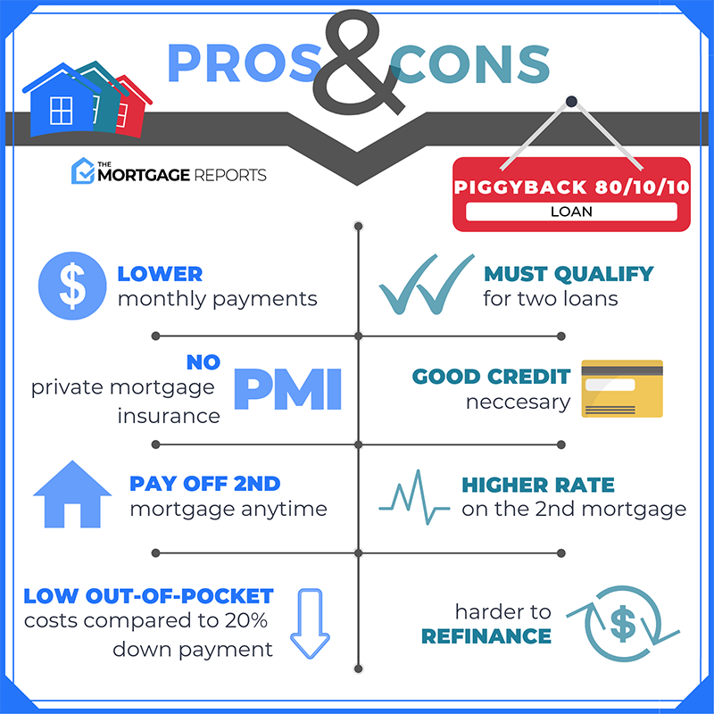 Pros & Cons of Piggyback 80/10/10 Loans