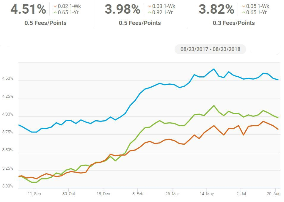 ARM vs Fixed Rate Freddie Mac